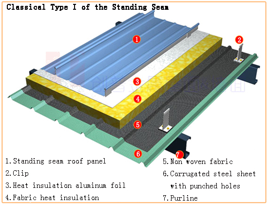 Long Span Roofing Systems Roof Structures 5 Roof Structure